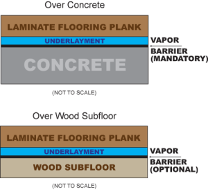 Laminate Floors and Underlayment