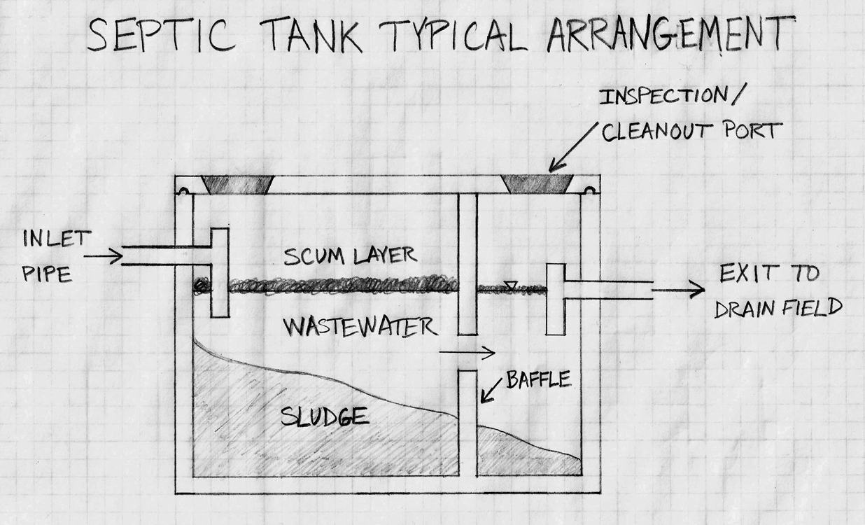 Aloha Pumping Service Explains How Septic Tanks Work