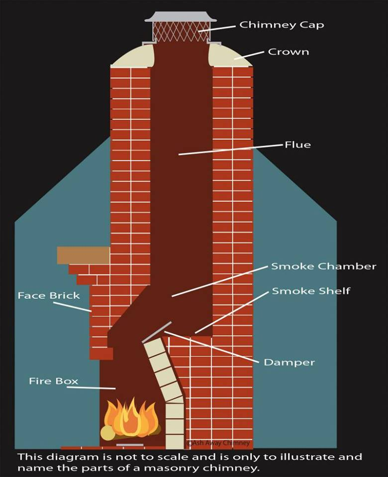 Your lexington fireplace construction company explains how for Fireplace chimney construction