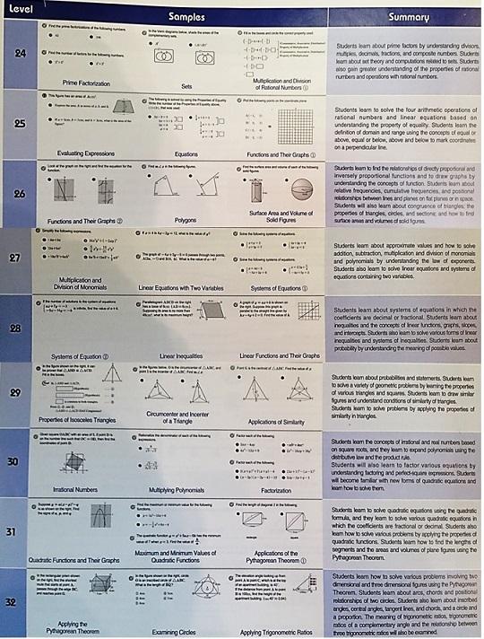 Eye Level Math for Grades 5-9, Middle School Mathematics - Eye ...